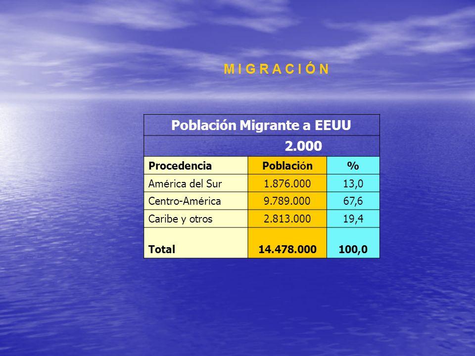 M I G R A C I Ó N Población Migrante a EEUU 2.000 ProcedenciaPoblaci ó n% Am é rica del Sur1.876.00013,0 Centro-Am é rica9.789.00067,6 Caribe y otros2