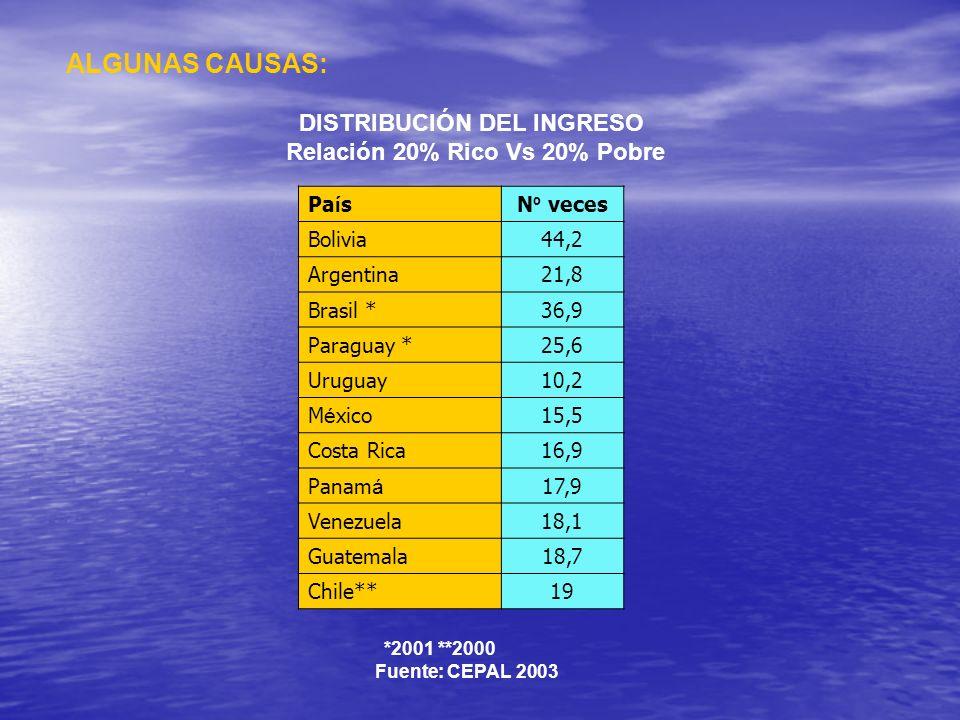 ALGUNAS CAUSAS: DISTRIBUCIÓN DEL INGRESO Relación 20% Rico Vs 20% Pobre Pa í sN º veces Bolivia44,2 Argentina21,8 Brasil *36,9 Paraguay *25,6 Uruguay1