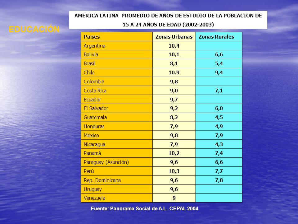 EDUCACIÓN AMÉRICA LATINA PROMEDIO DE AÑOS DE ESTUDIO DE LA POBLACIÓN DE 15 A 24 AÑOS DE EDAD (2002-2003) Pa í sesZonas UrbanasZonas Rurales Argentina