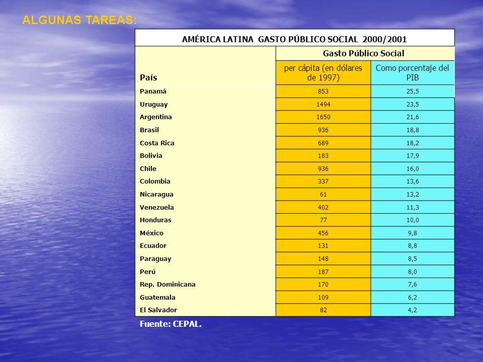 ALGUNAS TAREAS: AMÉRICA LATINA GASTO PÚBLICO SOCIAL 2000/2001 País Gasto Público Social per cápita (en dólares de 1997) Como porcentaje del PIB Panamá