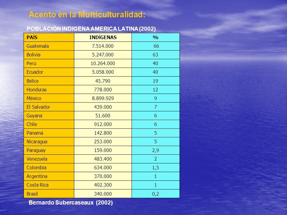 Acento en la Multiculturalidad: POBLACIÓN INDIGENA AMERICA LATINA (2002) PA Í SIND Í GENAS% Guatemala7.514.000 66 Bolivia5.247.00063 Per ú 10.264.0004
