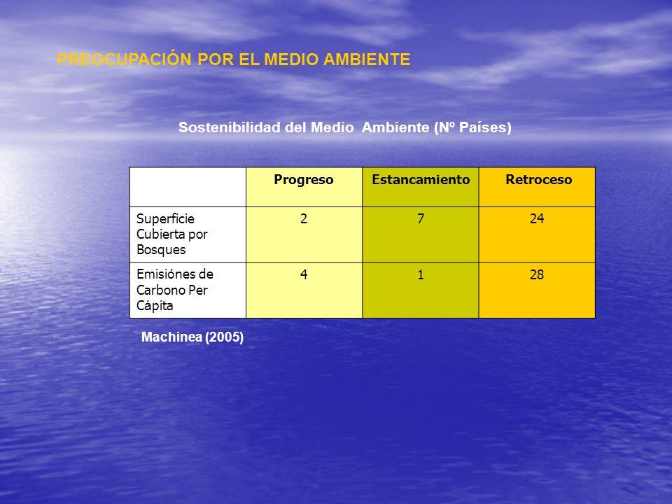 PREOCUPACIÓN POR EL MEDIO AMBIENTE Sostenibilidad del Medio Ambiente (Nº Países) ProgresoEstancamiento Retroceso Superficie Cubierta por Bosques 2724