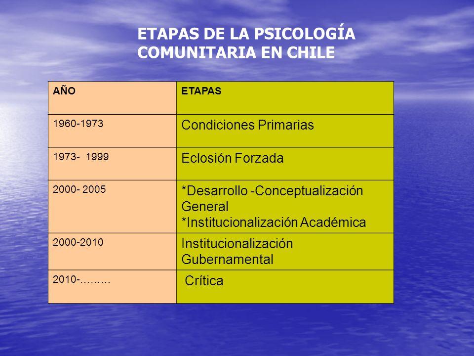 ETAPAS DE LA PSICOLOGÍA COMUNITARIA EN CHILE AÑOETAPAS 1960-1973 Condiciones Primarias 1973- 1999 Eclosión Forzada 2000- 2005 *Desarrollo -Conceptuali