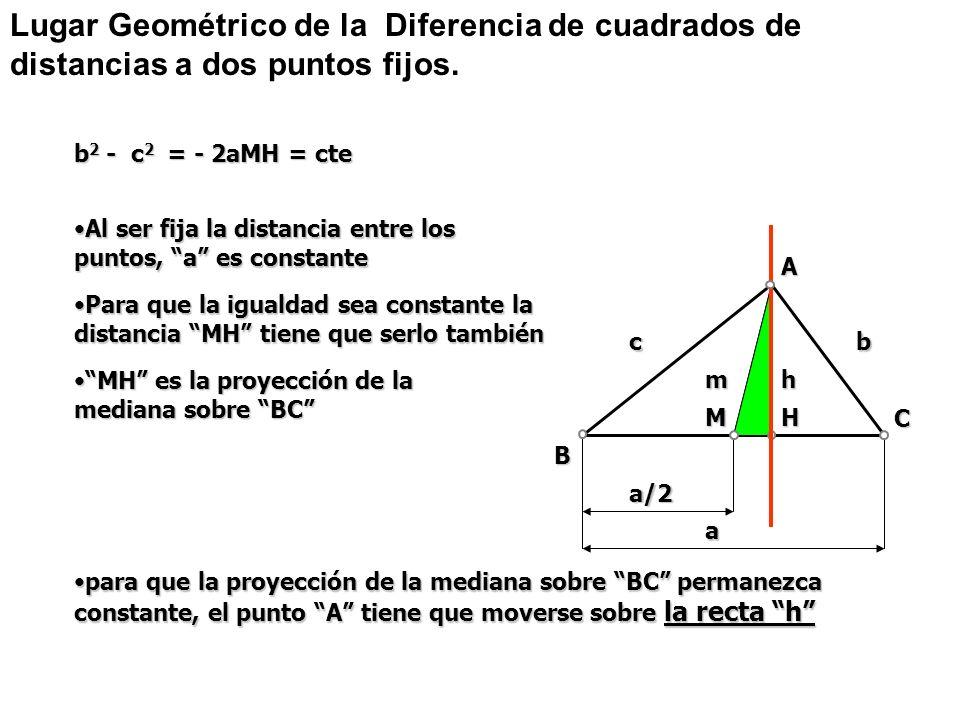 a B a/2 A mh MH cb C b 2 - c 2 = - 2aMH = cte Para que la igualdad sea constante la distancia MH tiene que serlo tambiénPara que la igualdad sea const