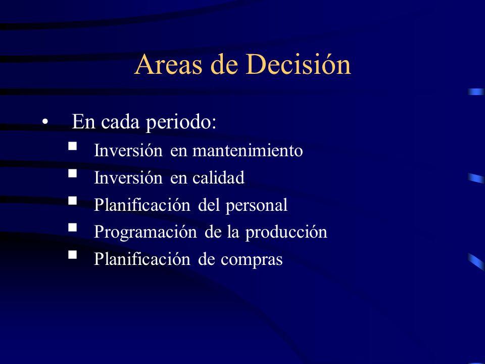 Areas de Decisión En cada periodo: Inversión en mantenimiento Inversión en calidad Planificación del personal Programación de la producción Planificac