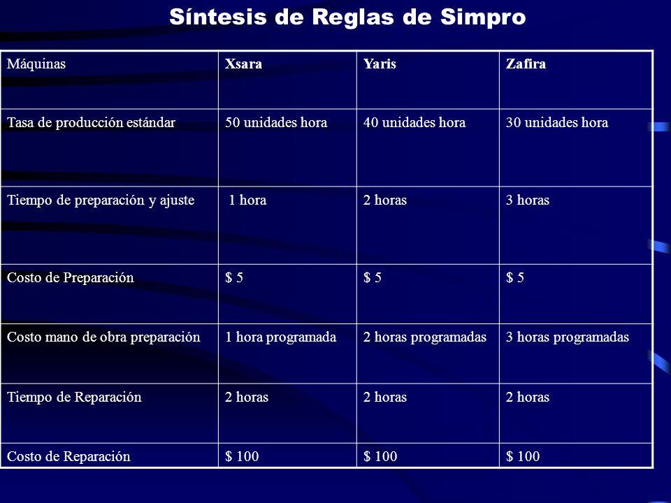 Síntesis de Reglas de Simpro MáquinasXsaraYarisZafira Tasa de producción estándar50 unidades hora40 unidades hora30 unidades hora Tiempo de preparació