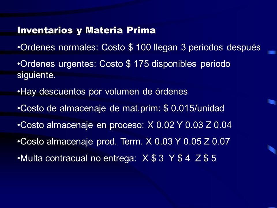Inventarios y Materia Prima Ordenes normales: Costo $ 100 llegan 3 periodos después Ordenes urgentes: Costo $ 175 disponibles periodo siguiente. Hay d