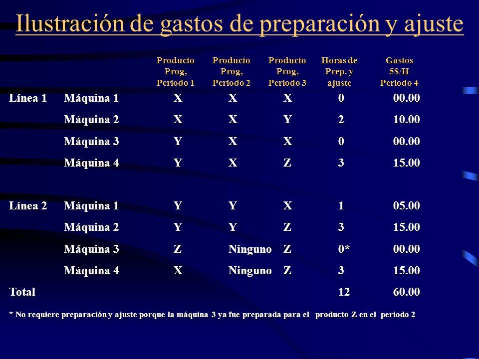 Ilustración de gastos de preparación y ajuste Línea 1Máquina 1XXX000.00 Máquina 2XXY210.00 Máquina 3YXX000.00 Máquina 4YXZ315.00 Línea 2Máquina 1YYX10
