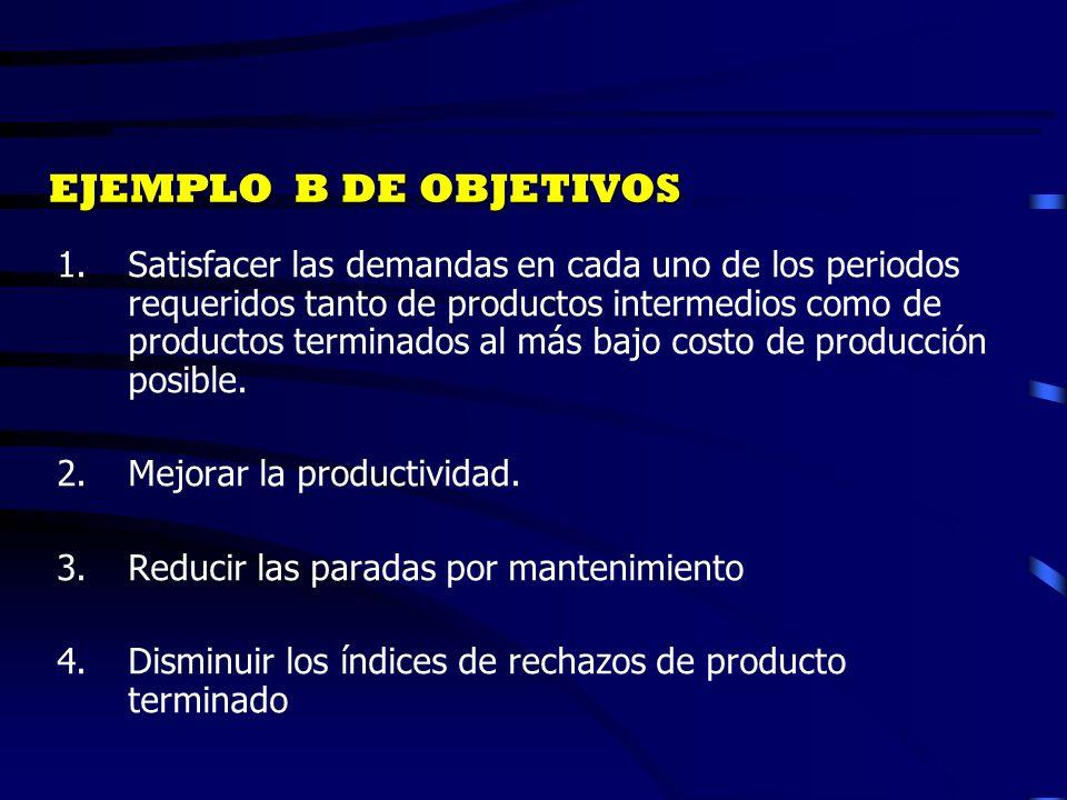 1.Satisfacer las demandas en cada uno de los periodos requeridos tanto de productos intermedios como de productos terminados al más bajo costo de prod