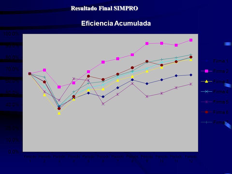 Resultado Final SIMPRO