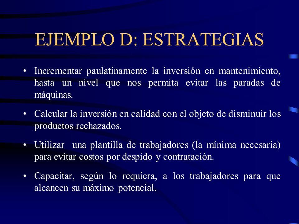 EJEMPLO D: ESTRATEGIAS Incrementar paulatinamente la inversión en mantenimiento, hasta un nivel que nos permita evitar las paradas de máquinas. Calcul