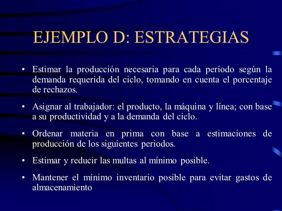 EJEMPLO D: ESTRATEGIAS Estimar la producción necesaria para cada período según la demanda requerida del ciclo, tomando en cuenta el porcentaje de rech