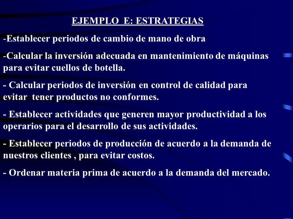 EJEMPLO E: ESTRATEGIAS -Establecer periodos de cambio de mano de obra -Calcular la inversión adecuada en mantenimiento de máquinas para evitar cuellos