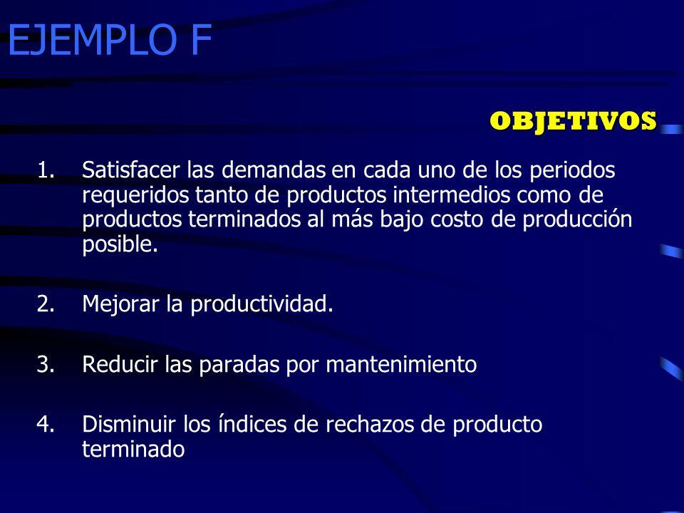 EJEMPLO F 1.Satisfacer las demandas en cada uno de los periodos requeridos tanto de productos intermedios como de productos terminados al más bajo cos