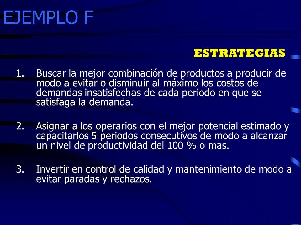 EJEMPLO F ESTRATEGIAS 1.Buscar la mejor combinación de productos a producir de modo a evitar o disminuir al máximo los costos de demandas insatisfecha