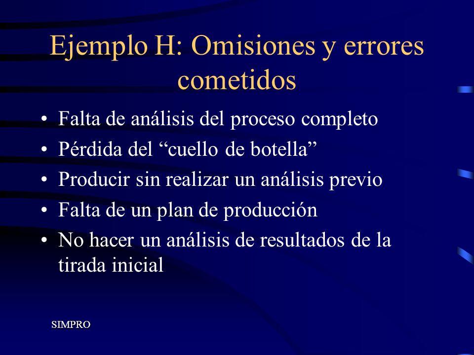 Ejemplo H: Omisiones y errores cometidos Falta de análisis del proceso completo Pérdida del cuello de botella Producir sin realizar un análisis previo