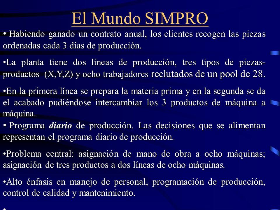 El Mundo SIMPRO Habiendo ganado un contrato anual, los clientes recogen las piezas ordenadas cada 3 días de producción. Habiendo ganado un contrato an