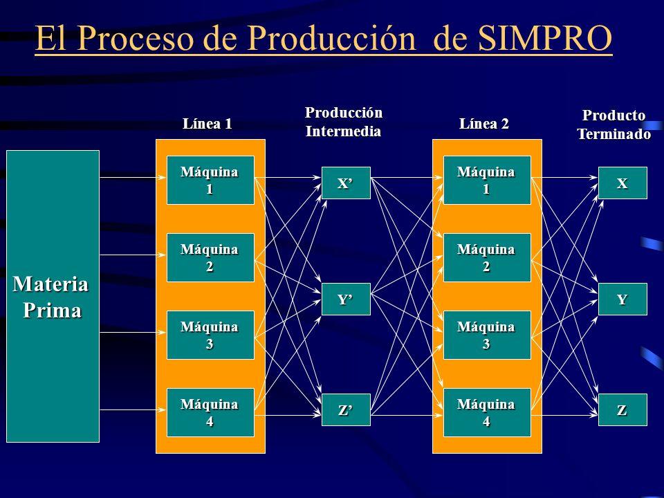 El Proceso de Producción de SIMPRO MateriaPrima Máquina1 Máquina2 Máquina3 Máquina4 X Y Z Línea 1 ProducciónIntermediaMáquina1 Máquina2 Máquina3 Máqui