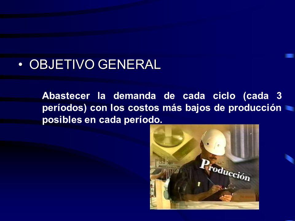 OBJETIVO GENERALOBJETIVO GENERAL Abastecer la demanda de cada ciclo (cada 3 períodos) con los costos más bajos de producción posibles en cada período.