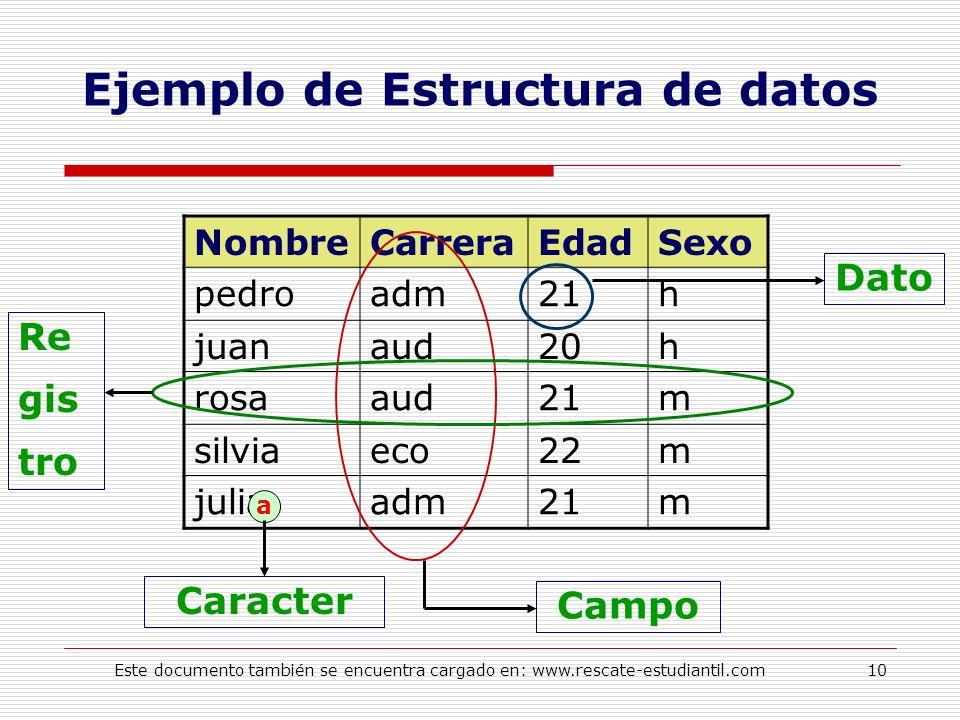 Ejemplo de Estructura de datos NombreCarreraEdadSexo pedroadm21h juanaud20h rosaaud21m silviaeco22m juliaadm21m a Caracter Dato Campo Re gis tro 10Est