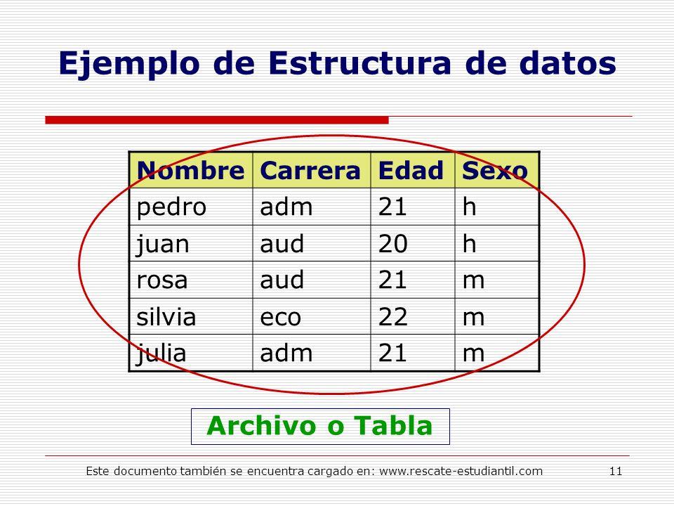 Ejemplo de Estructura de datos NombreCarreraEdadSexo pedroadm21h juanaud20h rosaaud21m silviaeco22m juliaadm21m Archivo o Tabla 11Este documento tambi