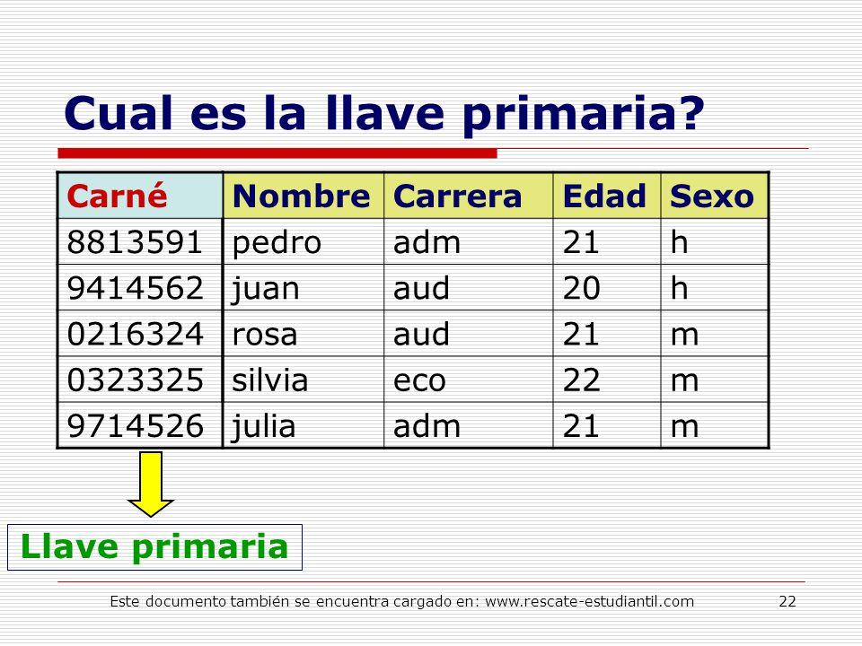 Cual es la llave primaria? NombreCarreraEdadSexo pedroadm21h juanaud20h rosaaud21m silviaeco22m juliaadm21m Llave primaria Carné 8813591 9414562 02163