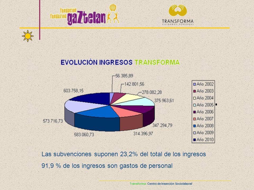 Transforma- Centro de Inserción Sociolaboral Las subvenciones suponen 23,2% del total de los ingresos 91,9 % de los ingresos son gastos de personal