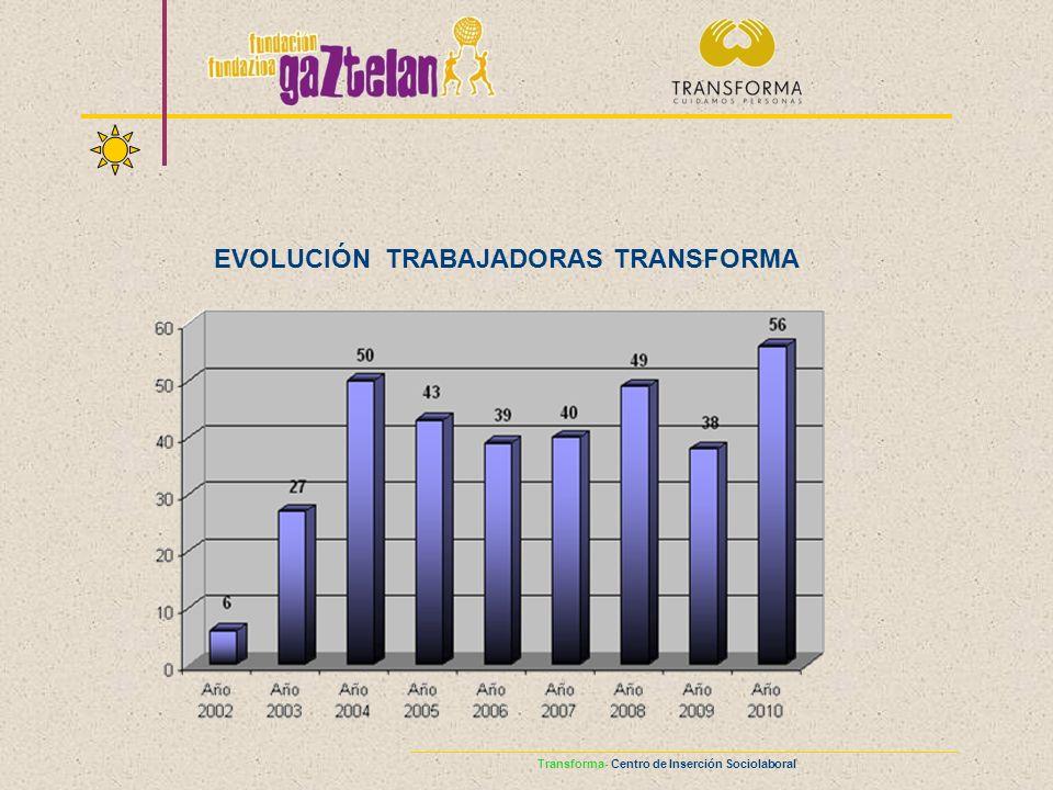 Transforma- Centro de Inserción Sociolaboral EVOLUCIÓN TRABAJADORAS TRANSFORMA