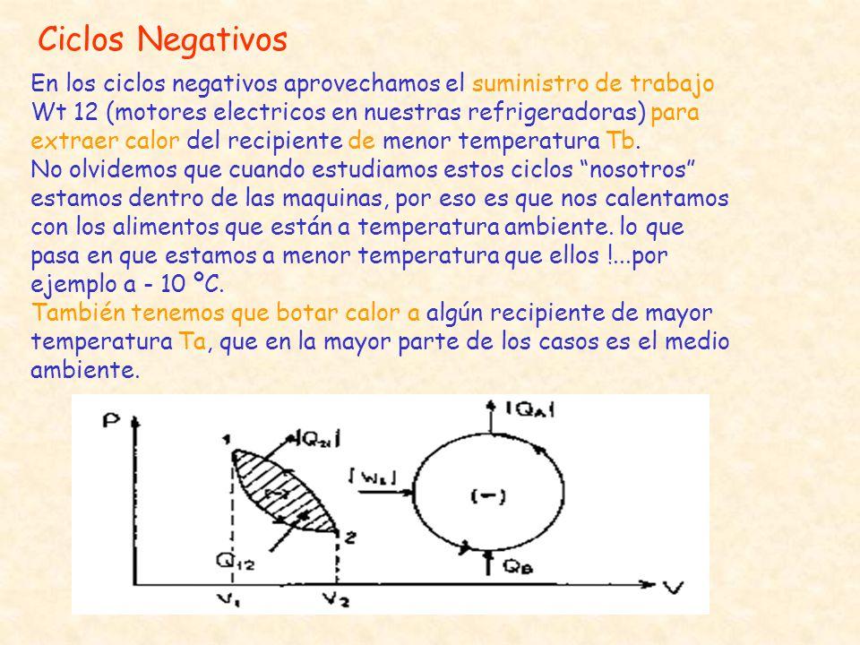 Ciclos Negativos En los ciclos negativos aprovechamos el suministro de trabajo Wt 12 (motores electricos en nuestras refrigeradoras) para extraer calo