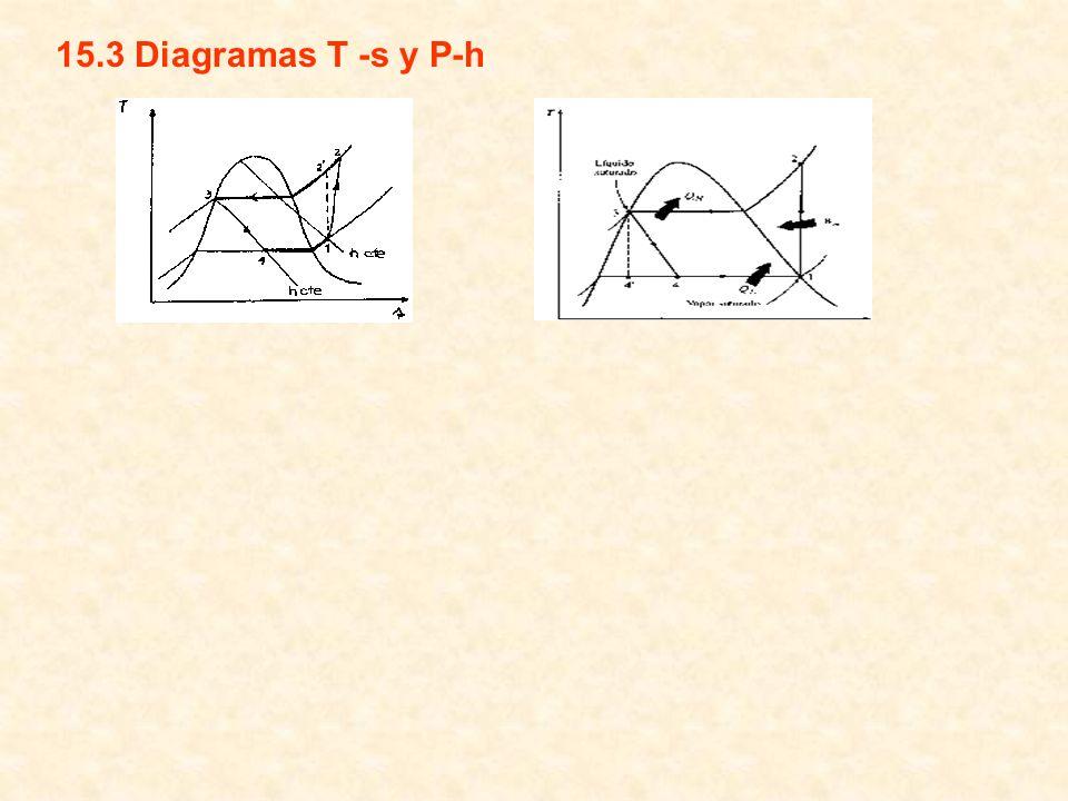 15.3 Diagramas T -s y P-h