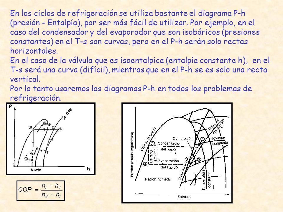 En los ciclos de refrigeración se utiliza bastante el diagrama P-h (presión - Entalpía), por ser más fácil de utilizar. Por ejemplo, en el caso del co