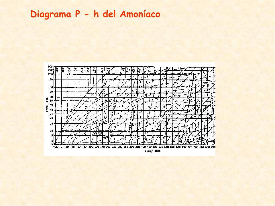 Diagrama P - h del Amoníaco