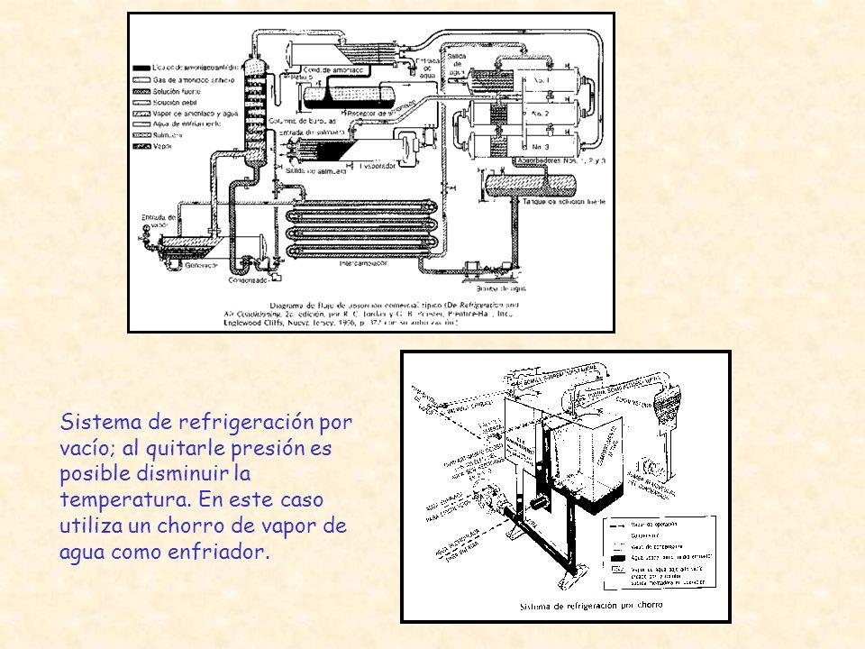 Sistema de refrigeración por vacío; al quitarle presión es posible disminuir la temperatura. En este caso utiliza un chorro de vapor de agua como enfr