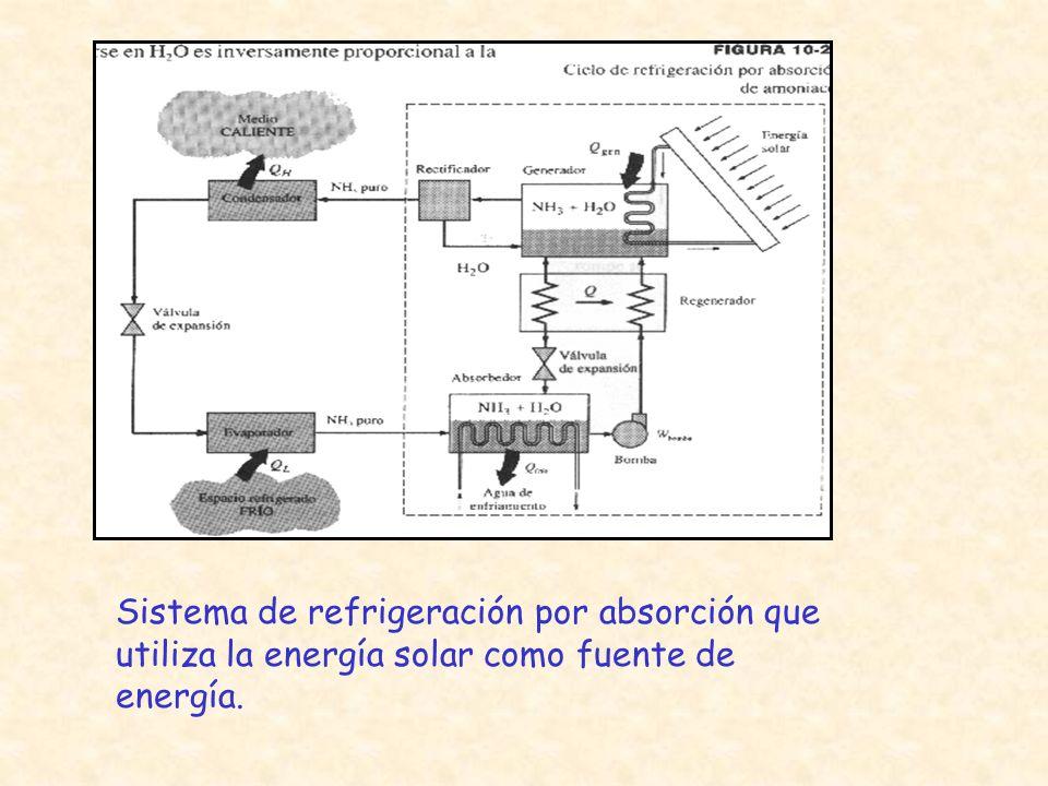 Sistema de refrigeración por absorción que utiliza la energía solar como fuente de energía.