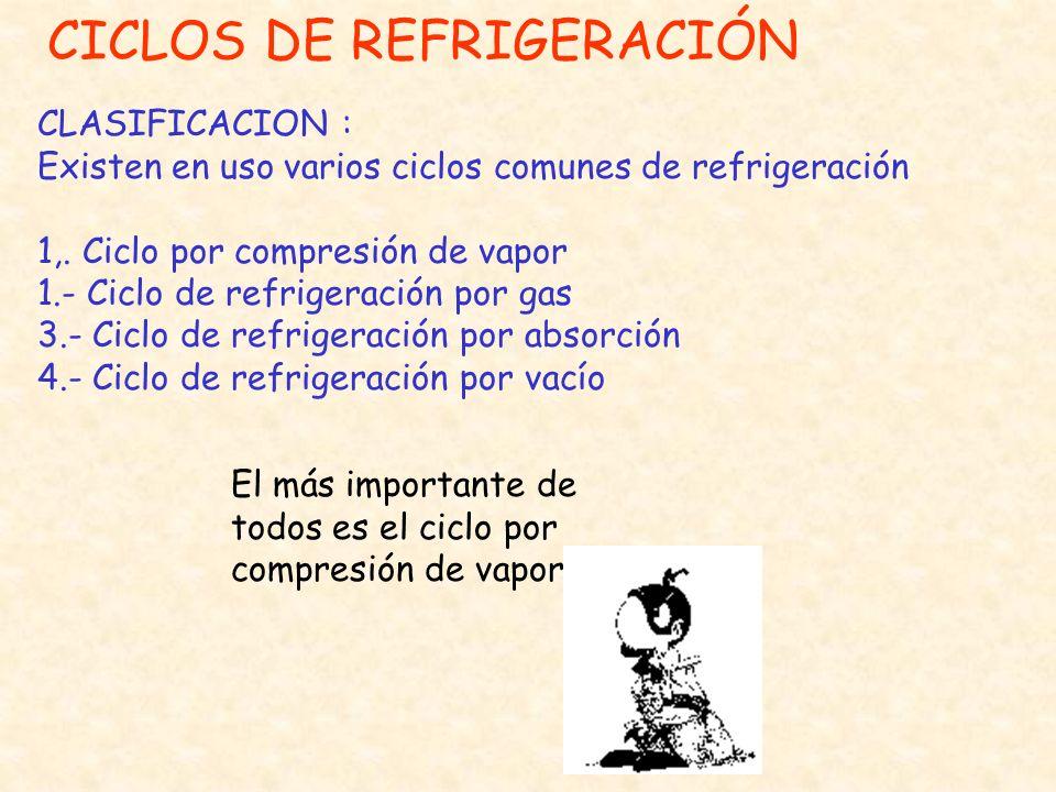 CICLOS DE REFRIGERACIÓN CLASIFICACION : Existen en uso varios ciclos comunes de refrigeración 1,. Ciclo por compresión de vapor 1.- Ciclo de refrigera