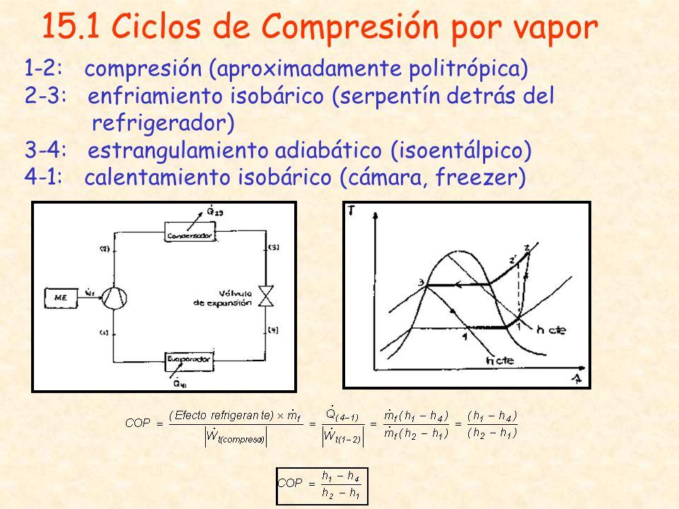 15.1 Ciclos de Compresión por vapor 1-2: compresión (aproximadamente politrópica) 2-3: enfriamiento isobárico (serpentín detrás del refrigerador) 3-4: