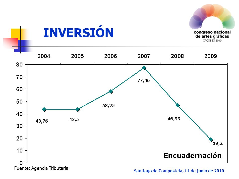 INVERSIÓN Santiago de Compostela, 11 de junio de 2010 Fuente: Agencia Tributaria