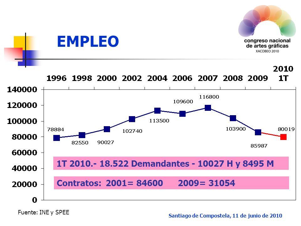 EMPLEO Santiago de Compostela, 11 de junio de 2010 1T 2010.- 18.522 Demandantes - 10027 H y 8495 M Contratos: 2001= 84600 2009= 31054 Fuente: INE y SPEE