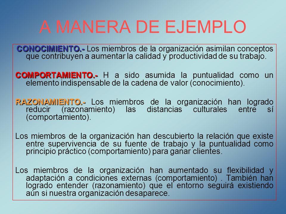 A MANERA DE EJEMPLO CONOCIMIENTO.- CONOCIMIENTO.- Los miembros de la organización asimilan conceptos que contribuyen a aumentar la calidad y productiv