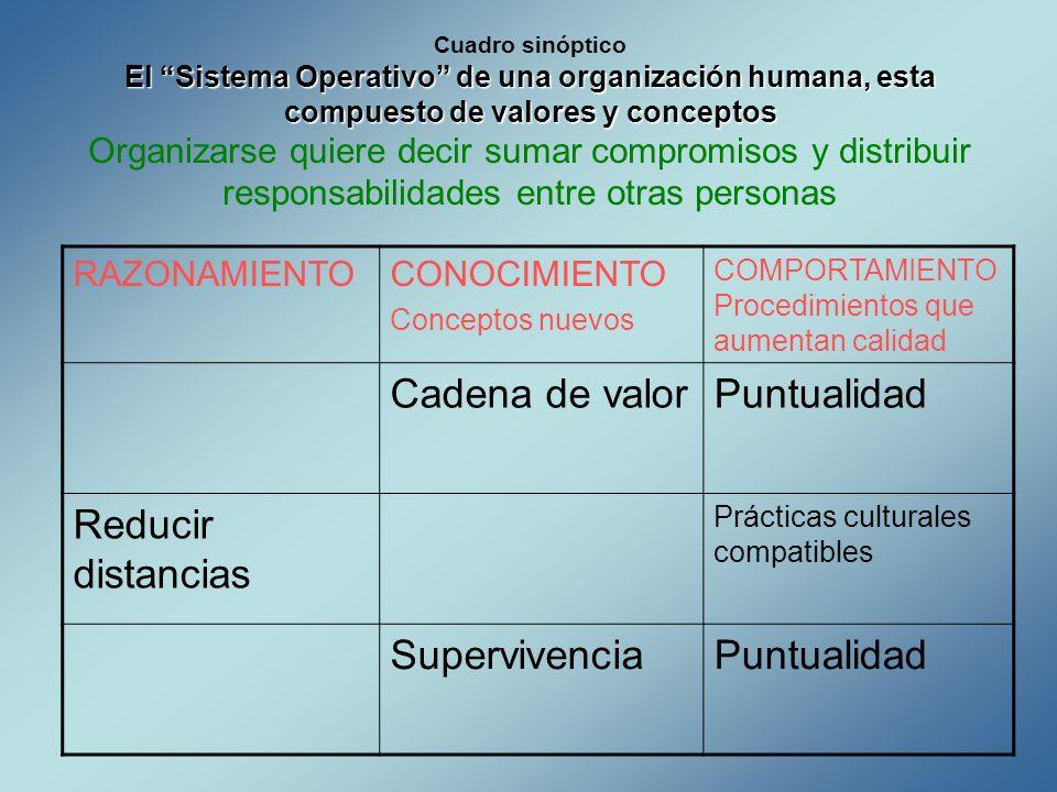 El Sistema Operativo de una organización humana, esta compuesto de valores y conceptos Cuadro sinóptico El Sistema Operativo de una organización human