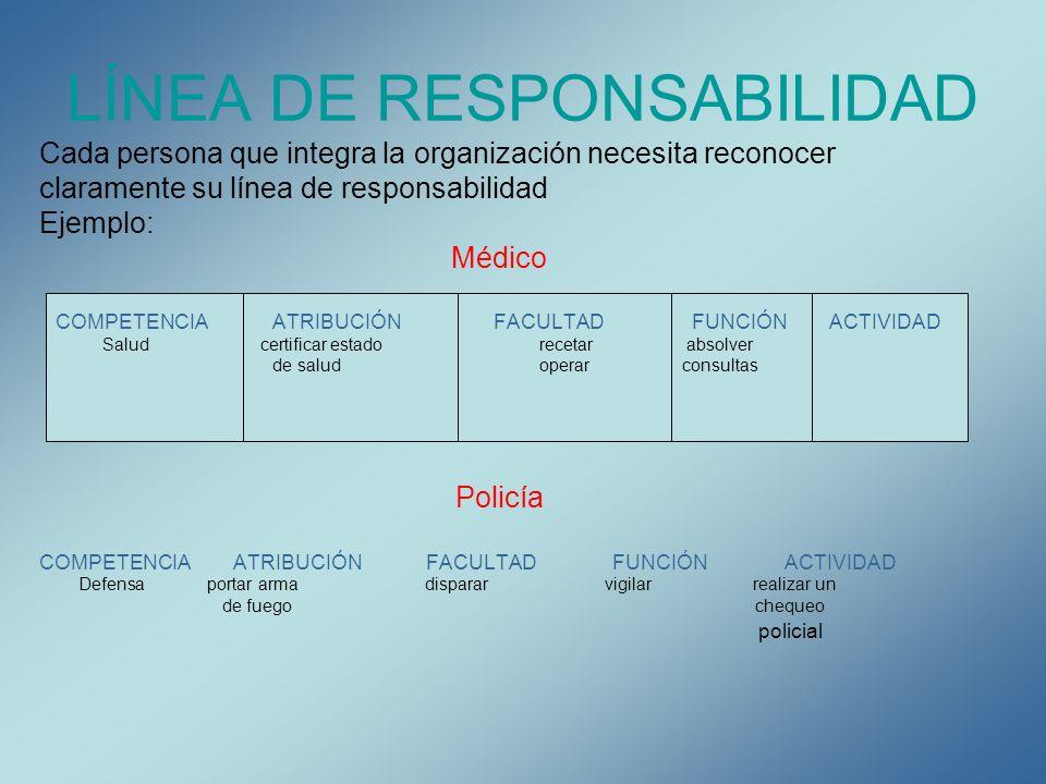 LÍNEA DE RESPONSABILIDAD Cada persona que integra la organización necesita reconocer claramente su línea de responsabilidad Ejemplo: Médico COMPETENCI