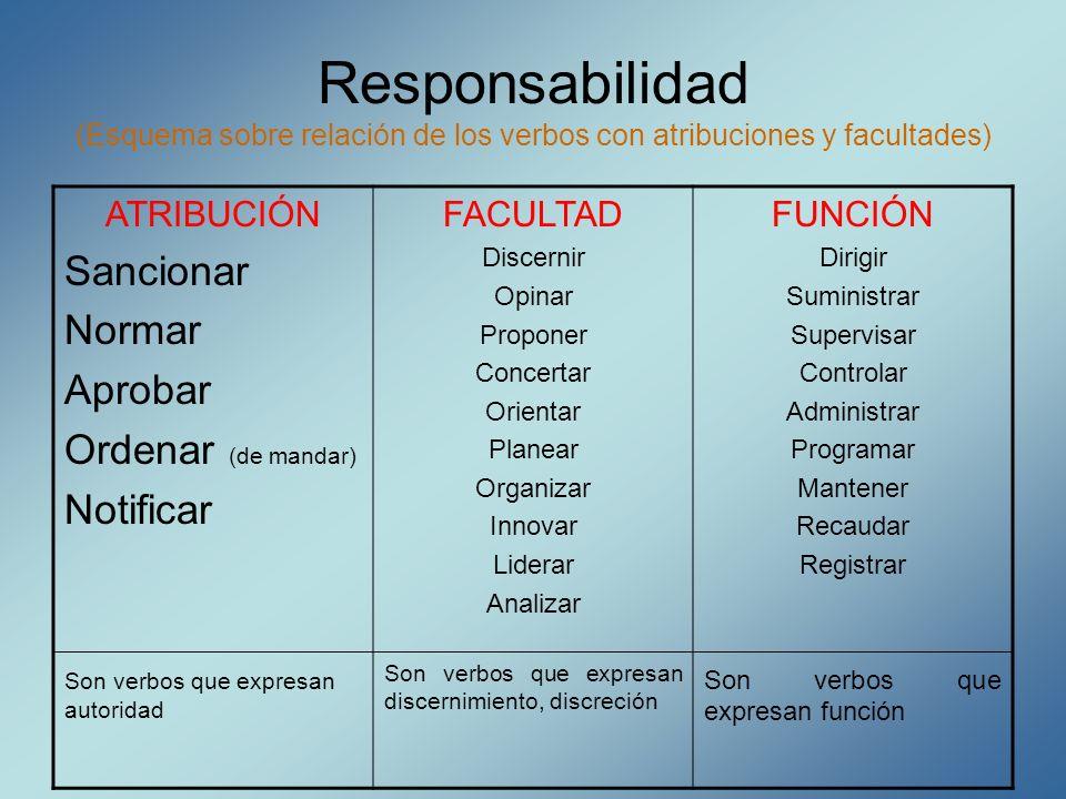 Responsabilidad (Esquema sobre relación de los verbos con atribuciones y facultades) ATRIBUCIÓN Sancionar Normar Aprobar Ordenar (de mandar) Notificar