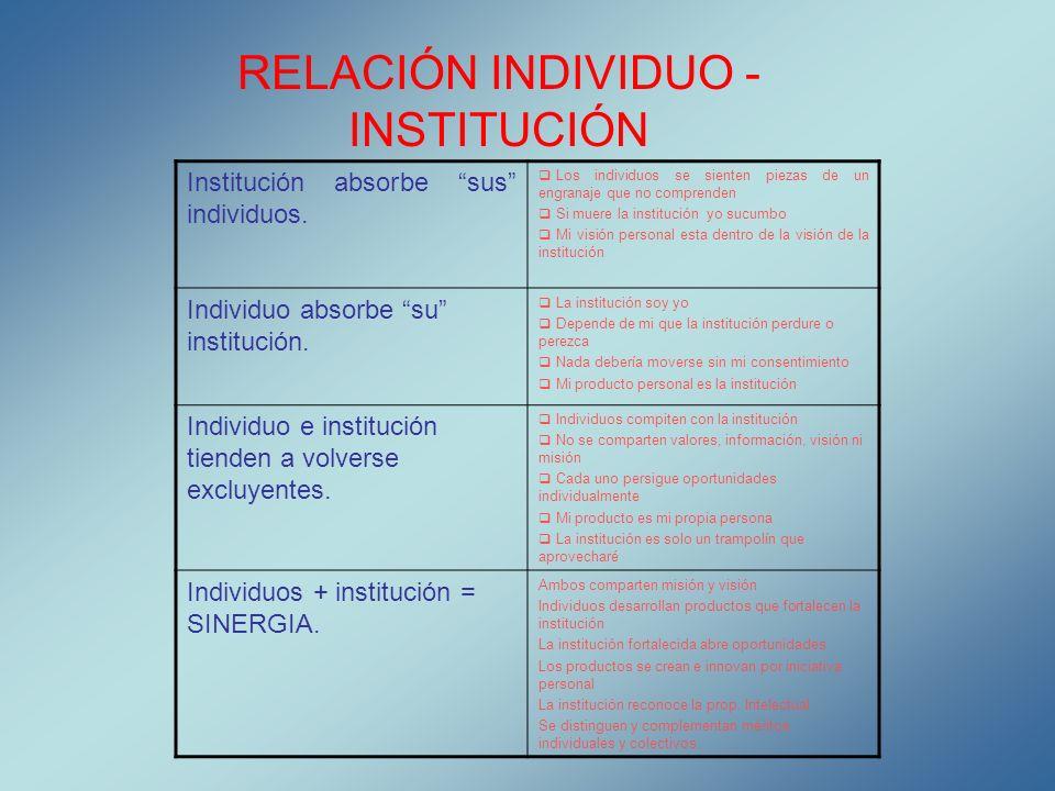 RELACIÓN INDIVIDUO - INSTITUCIÓN Institución absorbe sus individuos. Los individuos se sienten piezas de un engranaje que no comprenden Si muere la in