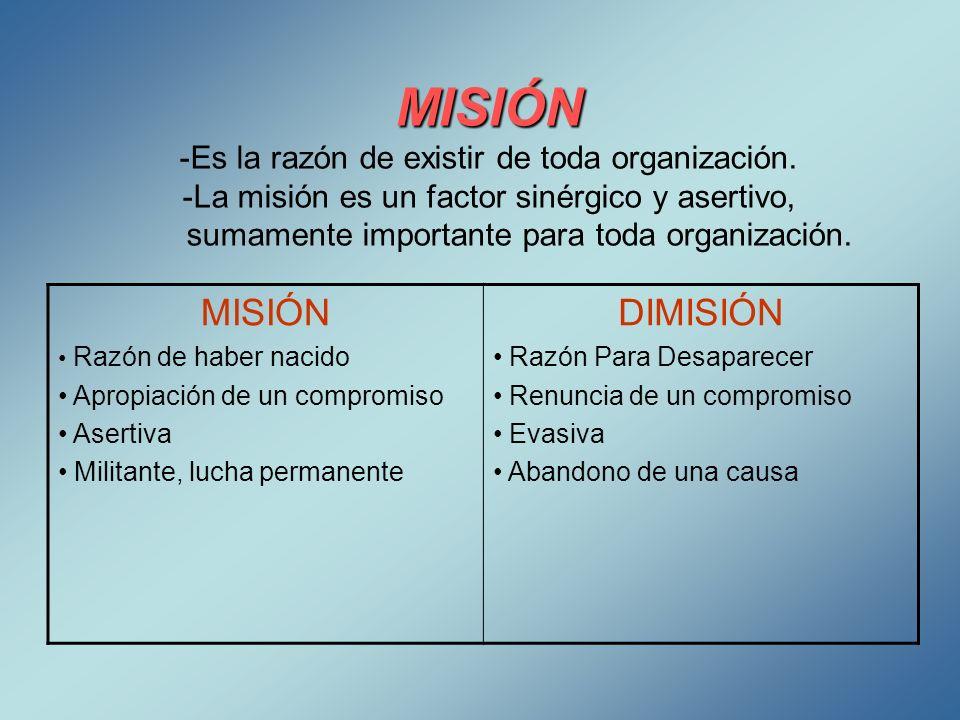 MISIÓN MISIÓN -Es la razón de existir de toda organización. -La misión es un factor sinérgico y asertivo, sumamente importante para toda organización.