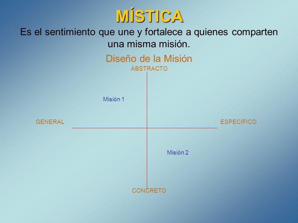 MÍSTICA MÍSTICA Es el sentimiento que une y fortalece a quienes comparten una misma misión. Diseño de la Misión ABSTRACTO Misión 1 GENERAL ESPECÍFICO