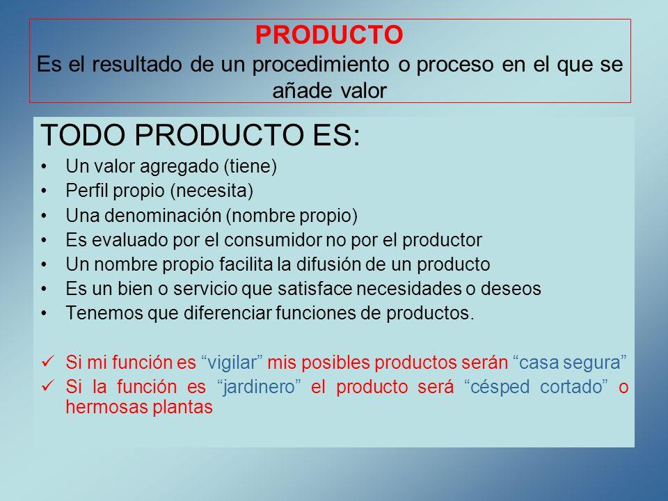 PRODUCTO Es el resultado de un procedimiento o proceso en el que se añade valor TODO PRODUCTO ES: Un valor agregado (tiene) Perfil propio (necesita) U