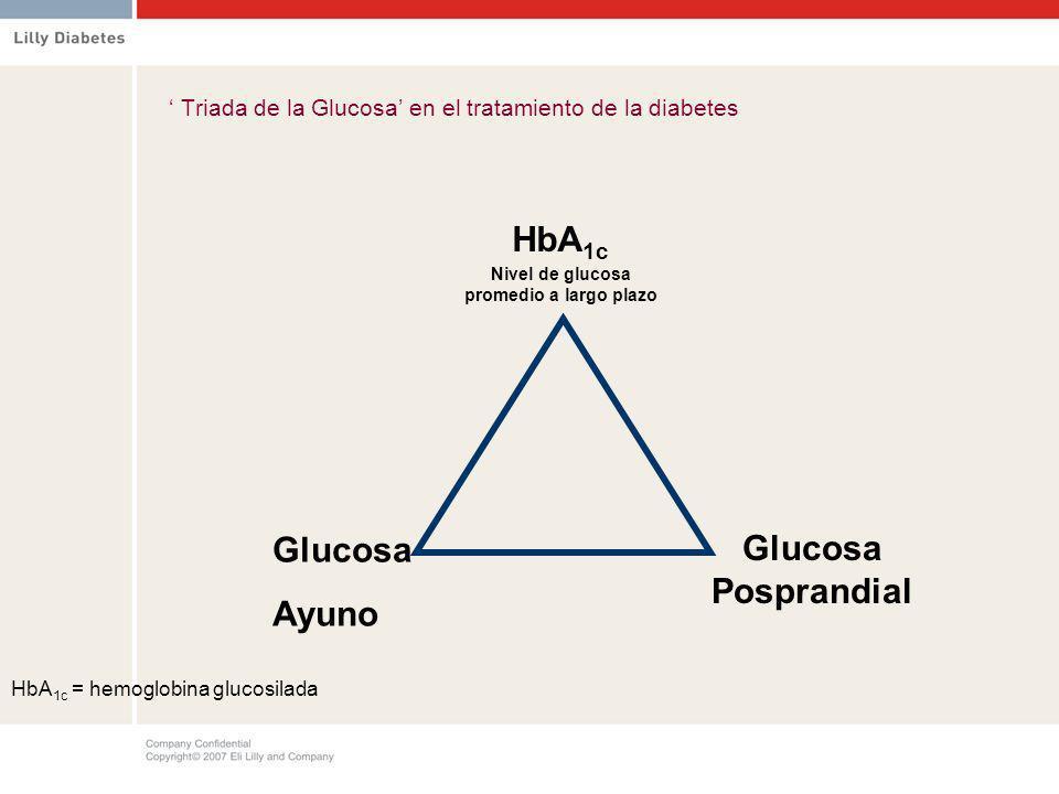 Triada de la Glucosa en el tratamiento de la diabetes HbA 1c = hemoglobina glucosilada Glucosa Posprandial Glucosa Ayuno HbA 1c Nivel de glucosa prome