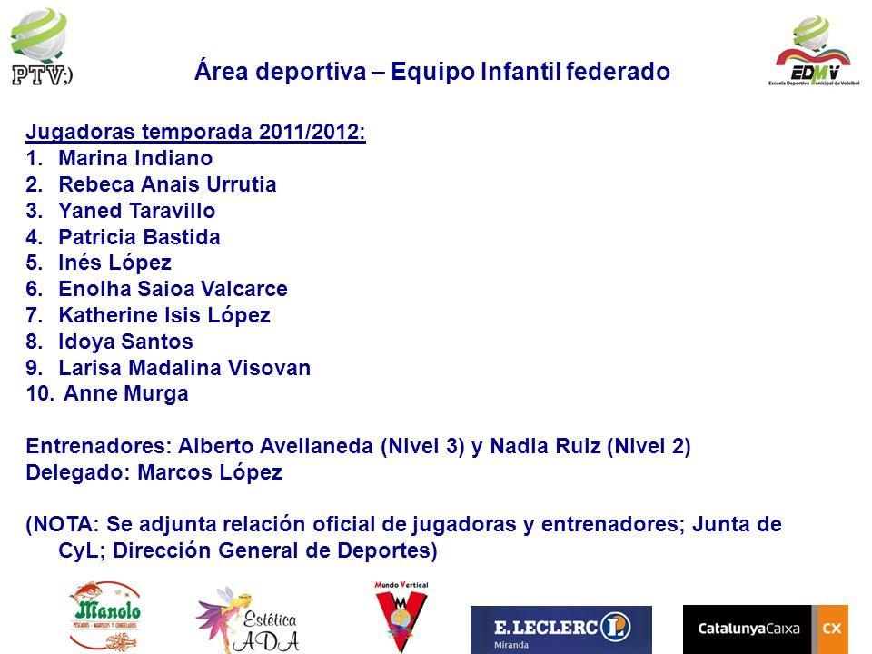Área deportiva – Equipo Infantil federado Jugadoras temporada 2011/2012: 1.Marina Indiano 2.Rebeca Anais Urrutia 3.Yaned Taravillo 4.Patricia Bastida
