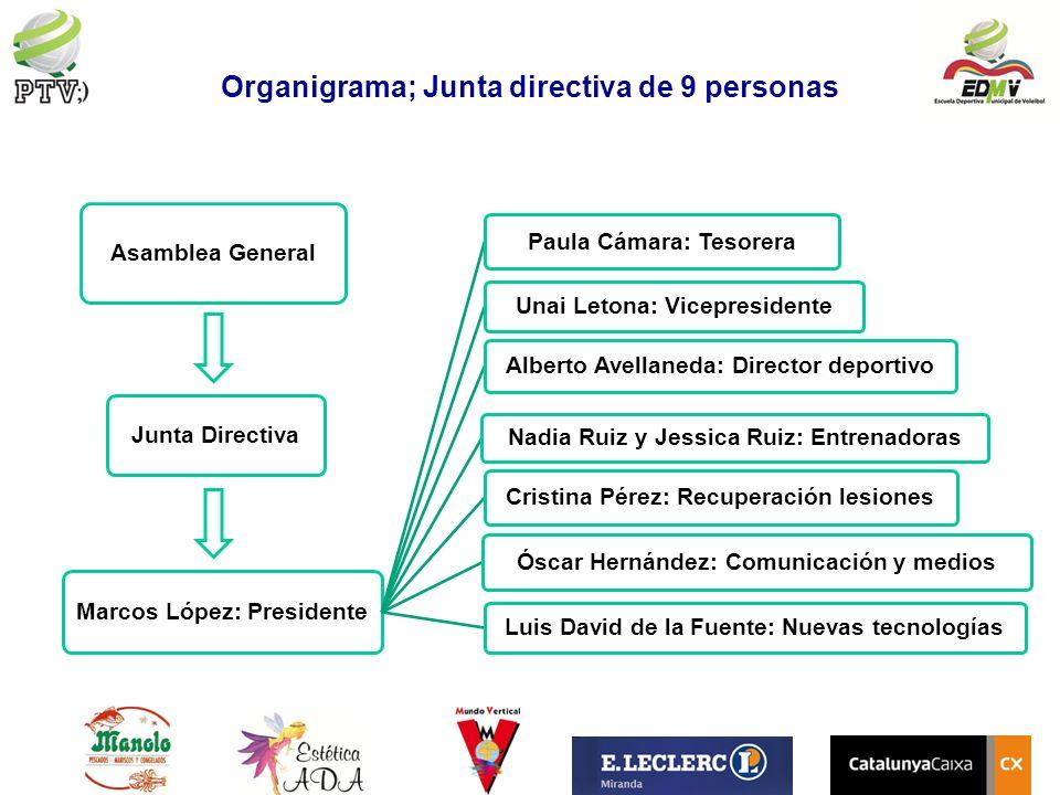 Organigrama; Junta directiva de 9 personas Asamblea General Junta Directiva Marcos López: Presidente Paula Cámara: Tesorera Unai Letona: Vicepresident