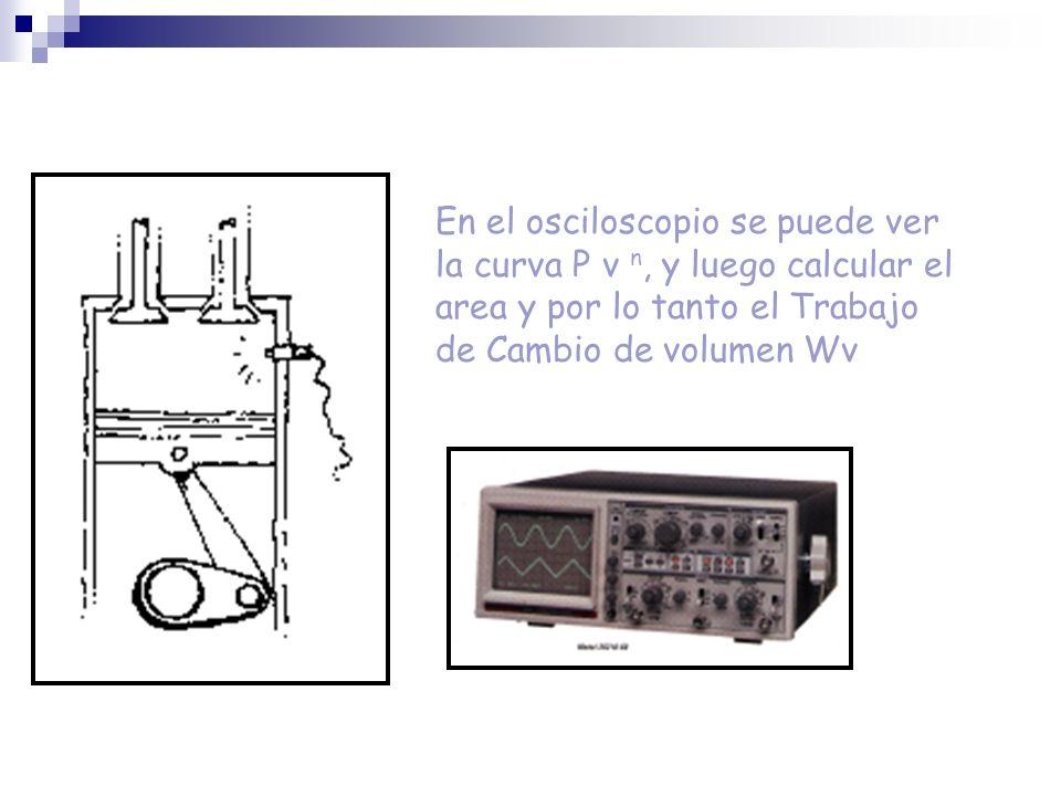 En el osciloscopio se puede ver la curva P v n, y luego calcular el area y por lo tanto el Trabajo de Cambio de volumen Wv